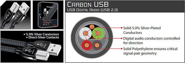 Dây USB Audioquest CARBON, A to B, 0.75m, 1m, 1.5m